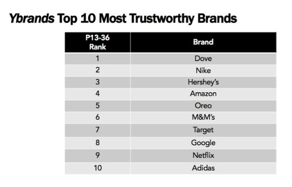 Маркетинг и коммуникации - Миллениалы и представители поколения Z назвали самые надежные бренды