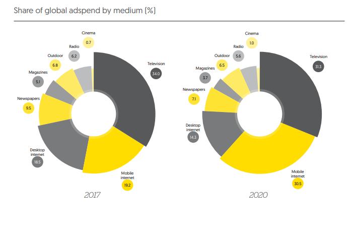 Zenith прогнозирует среднегодовой рост рекламного рынка России на 8,7% в 2017–2020 годах
