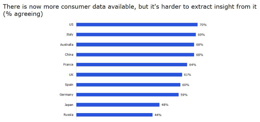 Опрос Dentsu Aegis Network: GDPR осложнит коммуникацию с потребителем у 49% российских маркетологов