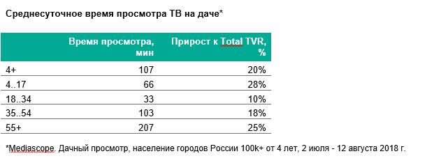 Mediascope: предварительные данные дачного телесмотрения дают прирост к рейтингу всех телеканалов в 20%