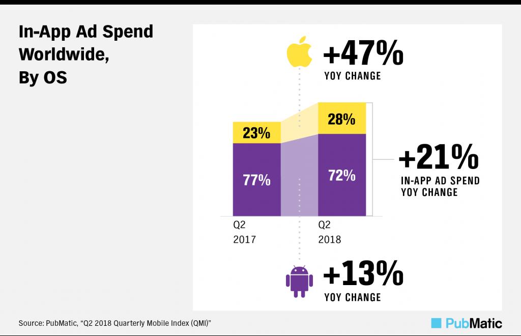 Глобальные расходы на мобильную рекламу выросли на 25% во втором квартале 2018 года