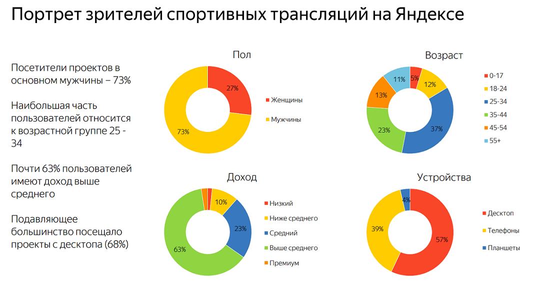 «Яндекс» будет продавать рекламу в своих спортивных трансляциях