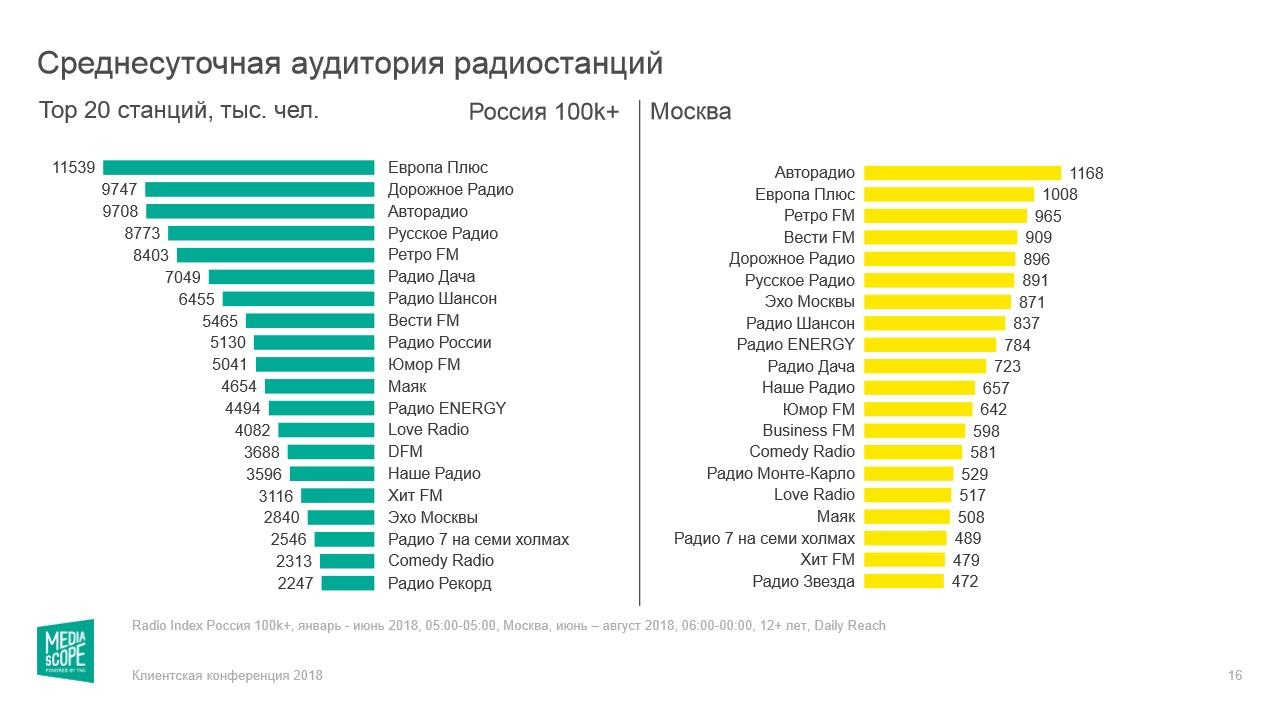 Радио в России: аудитория, крупнейшие холдинги, онлайн