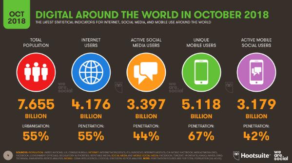 Число интернет-пользователей в мире достигло нового рекорда