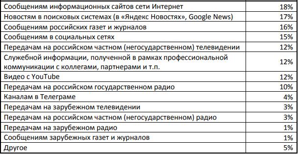 Меньше смотрят телевизор и слабо доверяют СМИ. Россияне рассказали об отношении к журналистам и медиа