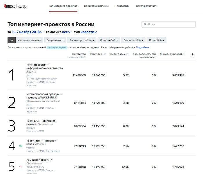 «Яндекс» запустил рейтинг популярных интернет-проектов