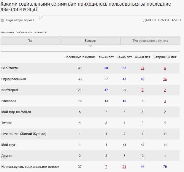 ФОМ: россияне предпочитают соцсеть «ВКонтакте» и мессенджер WhatsApp