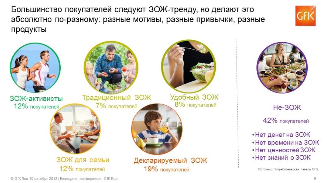 Исследование GfK: тренды ЗОЖ в России и их влияние на покупательское поведение