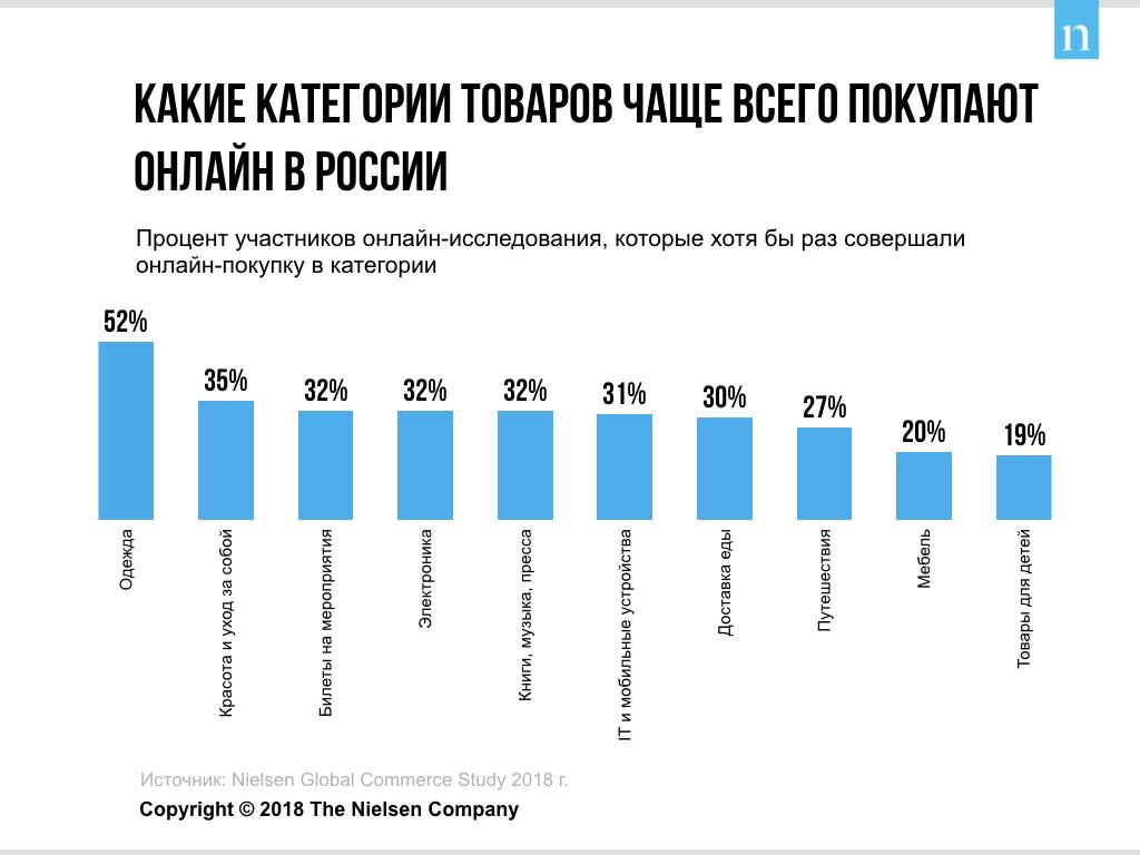 Nielsen: покупатели перемещаются в онлайн, и электронная торговля в России продолжает расти 207033_1
