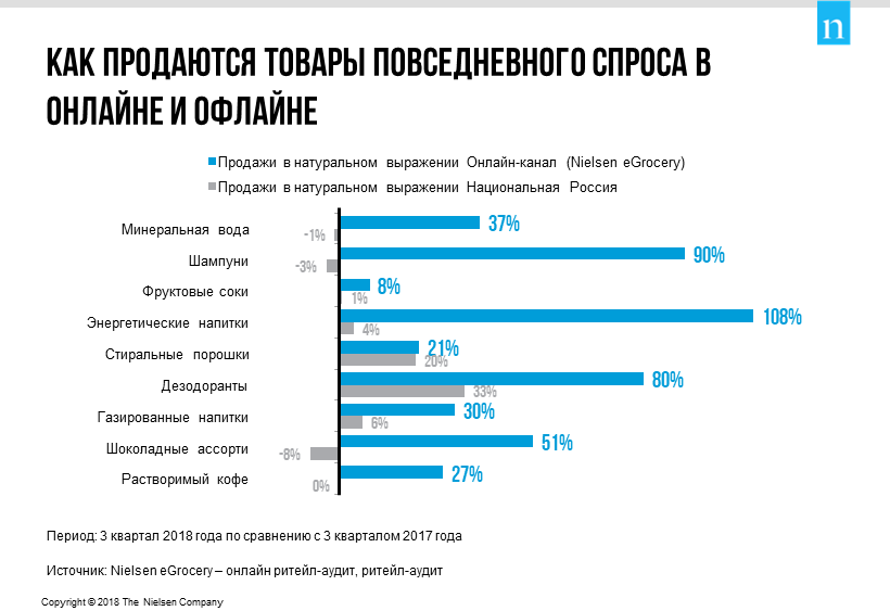 Nielsen: покупатели перемещаются в онлайн, и электронная торговля в России продолжает расти 207033_2