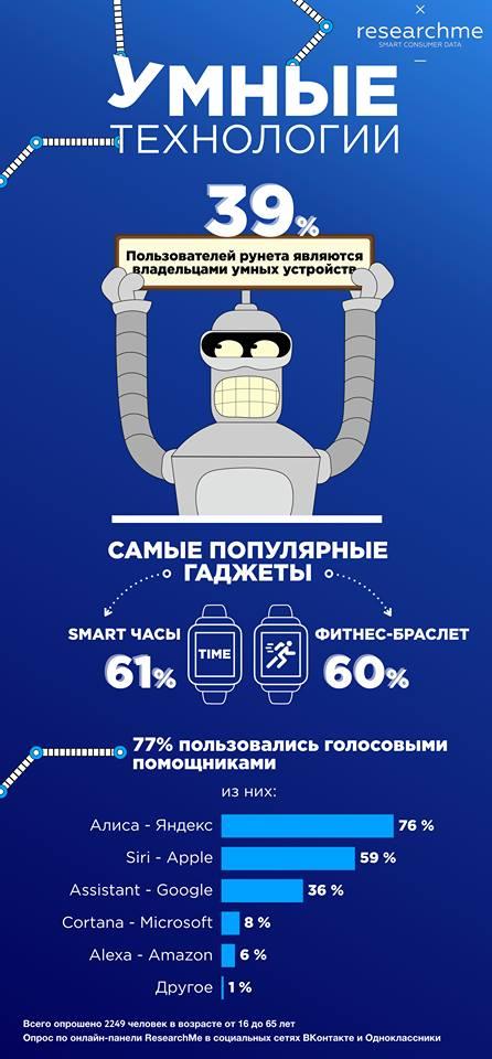 Более трети пользователей рунета являются владельцами умных гаджетов