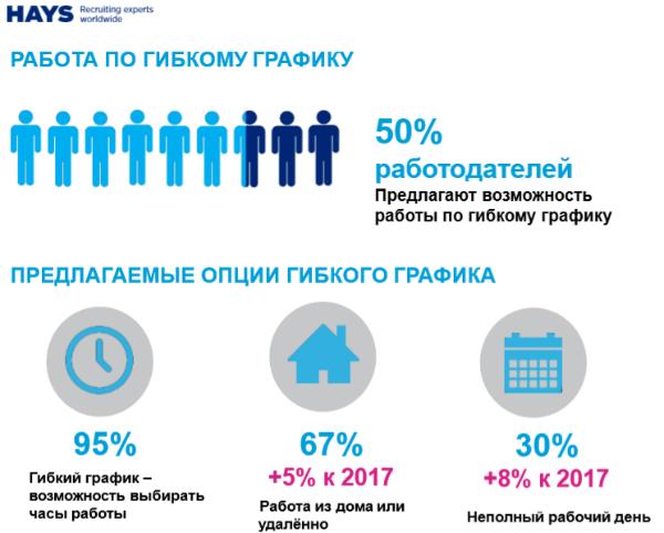 Обзор российского рынка труда в маркетинге и PR в России в 2018 году