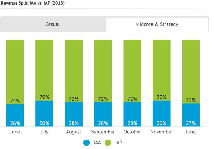 На рекламу приходится до половины доходов мобильных игр