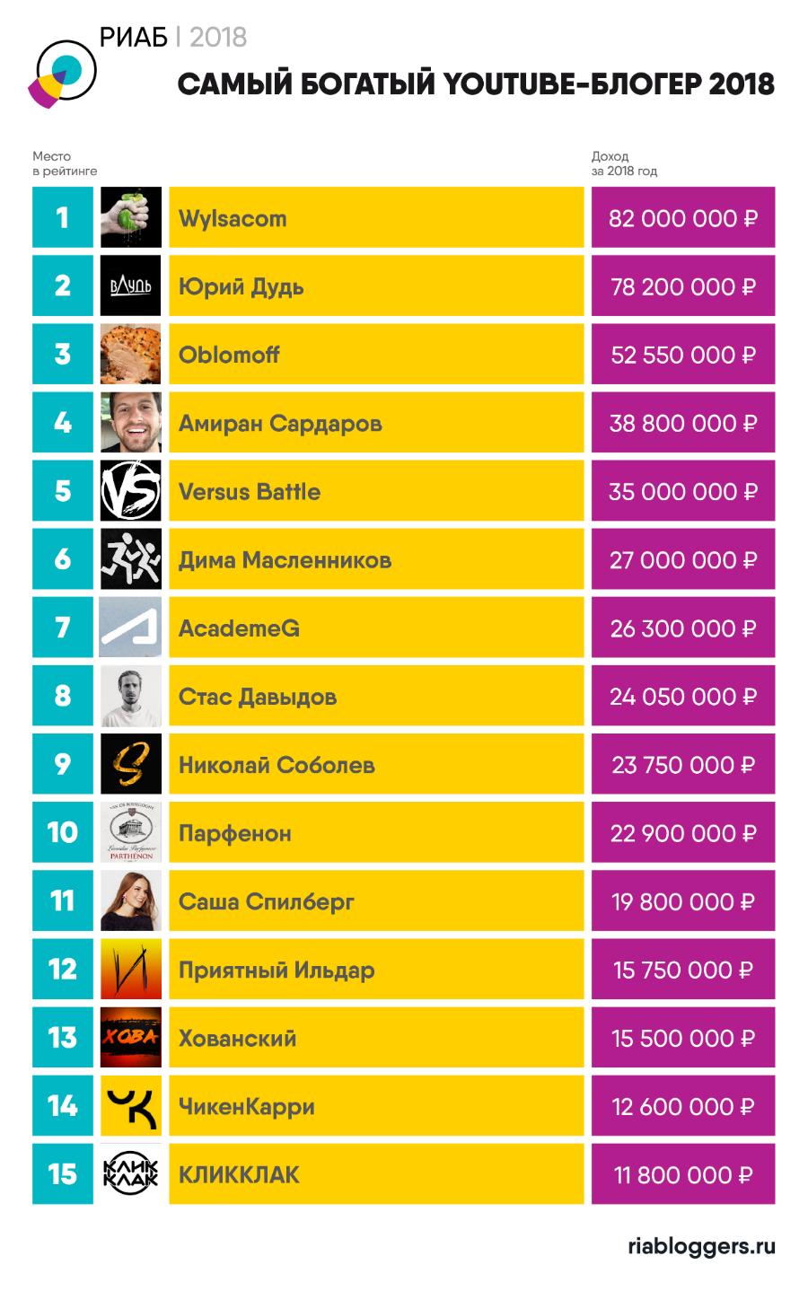 64449755bf3 Названы 15 самых богатых YouTube-блогеров в России - Adindex.ru