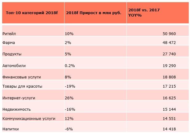 Dentsu Aegis Network: медиатренды в России и мире