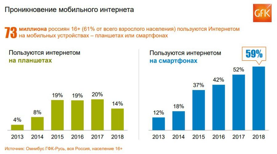 GfK: более трети российских пользователей выходят в сеть только через мобильный интернет