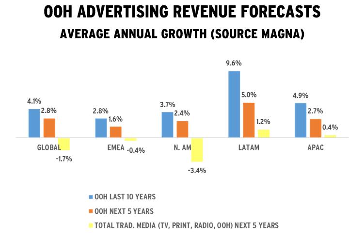 Маркетинг и коммуникации - Опубликован отчет о глобальных трендах наружной рекламы и прогноз на 2023 год