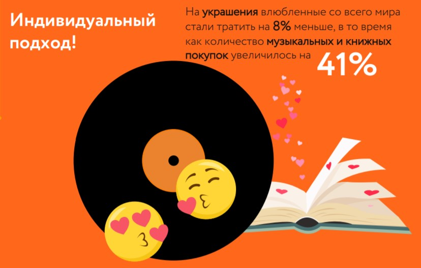 Mastercard составил #LoveIndex затрат наДень святого Валентина