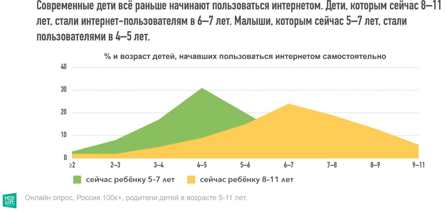 Юная аудитория Рунета: что и как смотрят дети и их родители