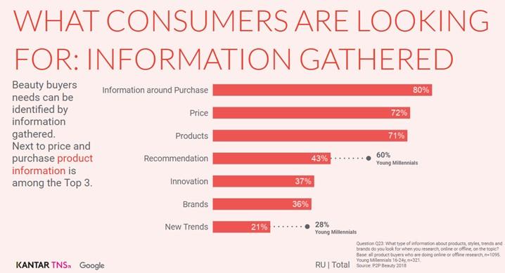 Как digital-технологии изменили рынок beauty-продуктов