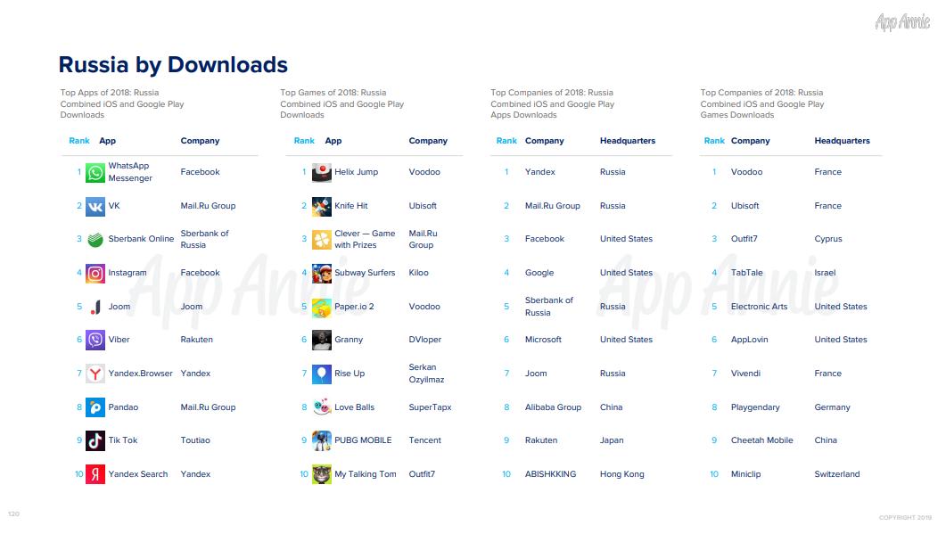 Российские пользователи больше всего тратят в мобильном приложениии «ВКонтакте»