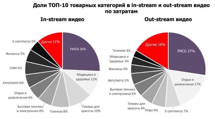 На out-stream-ролики приходится 77% затрат на видеорекламу на ресурсах Mail.ru Group