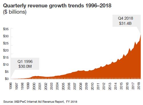 IAB: доходы от цифровой рекламы в США впервые превысили $100 млрд в год