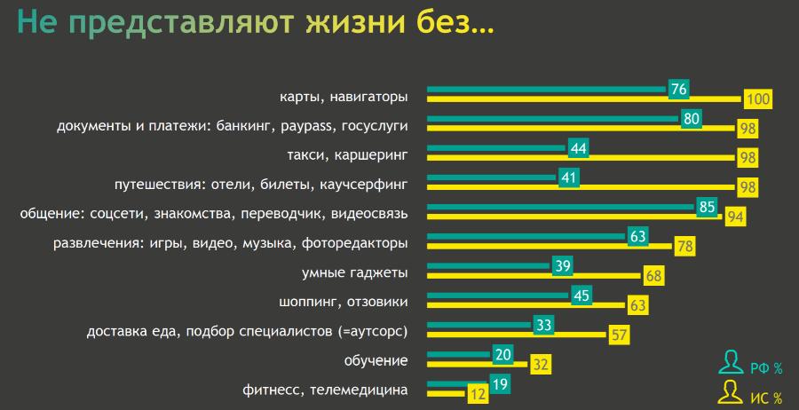 Mediascope: какое место занимают технологии в жизни россиян