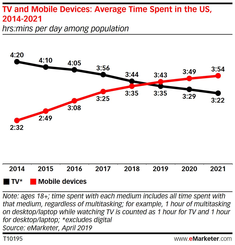 Смартфоны и планшеты стали популярнее телевизоров среди американцев