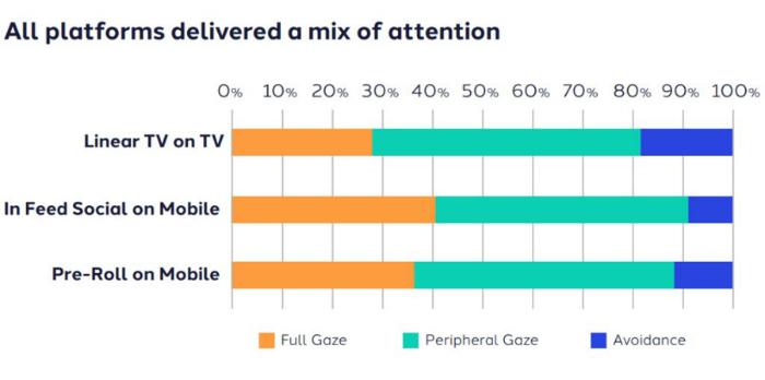 Пользователи замечают только треть рекламных видеороликов