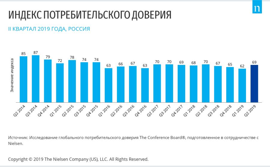 Индекс потребительского доверия россиян впервые за год вырос
