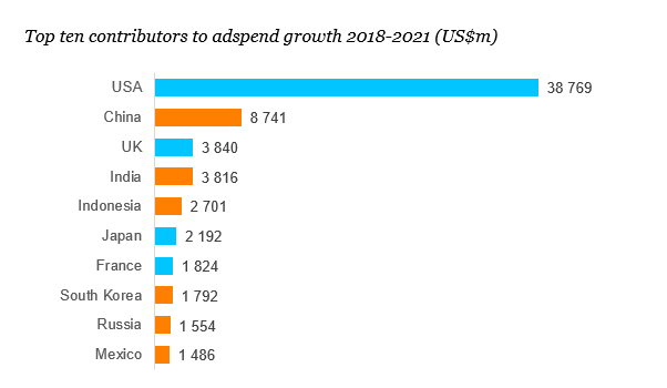 Zenith ухудшило прогноз по российскому рекламному рынку на 2019 год