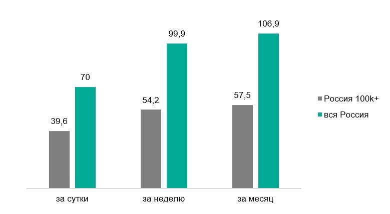 Mediascope измерила аудиторию радио по всей стране