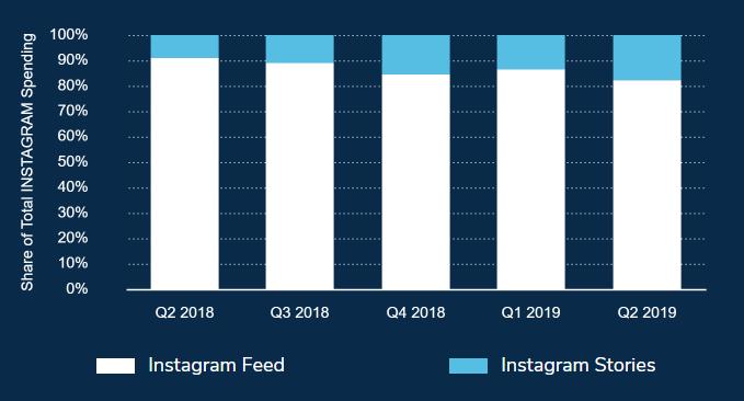Затраты рекламодателей на социальные сети выросли на 37%