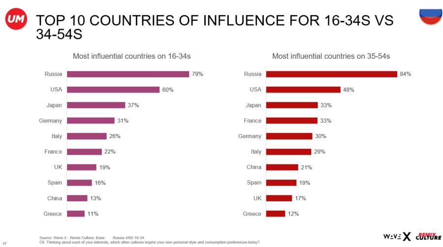 Чувство ностальгии и протесты в соцсетях: что влияет на потребительское поведение россиян