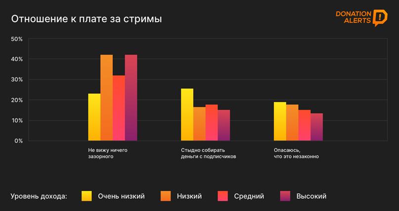 Каждый второй пользователь рунета смотрит стримы или стримит сам