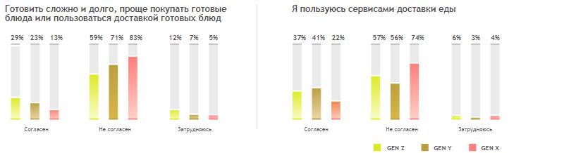 Еда не является статусным символом для поколения Z — Havas Russia
