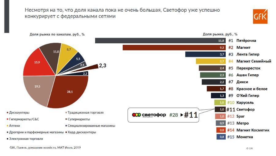 Сегмент жестких дискаунтеров вырос вдвое за последний год — GfK