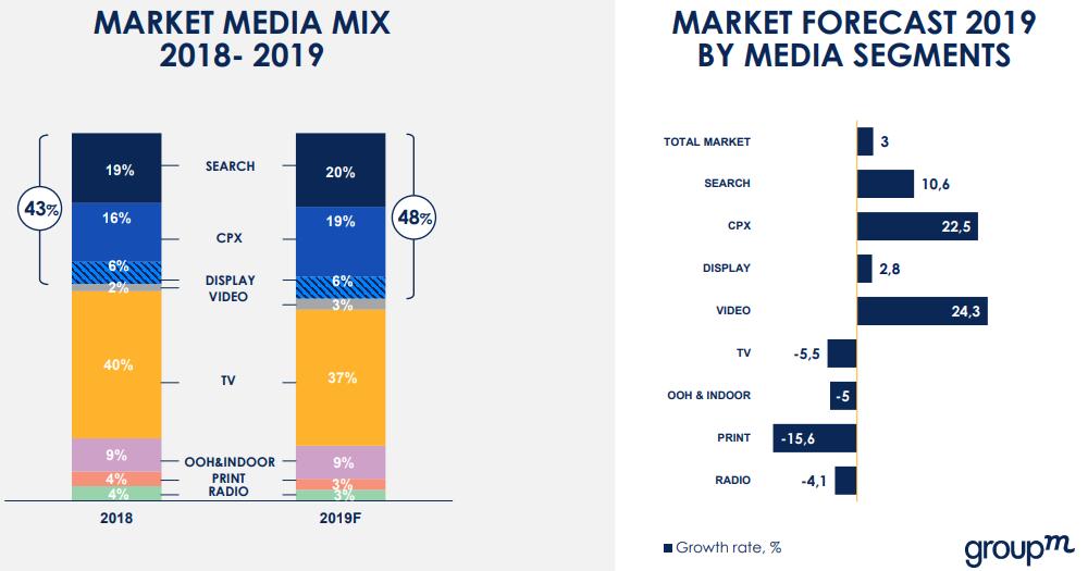 GroupM: российский рынок рекламы вырастет на 3,9% в 2020 году