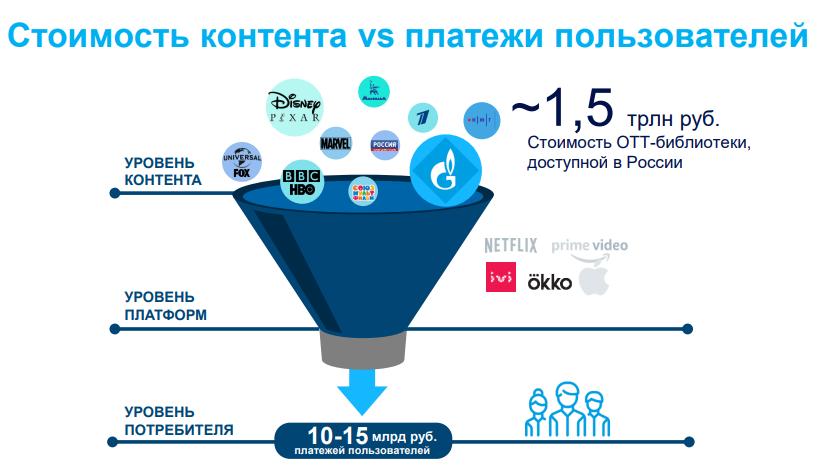 Российские OTT-сервисы потратили на покупку контента 1,5 трлн рублей