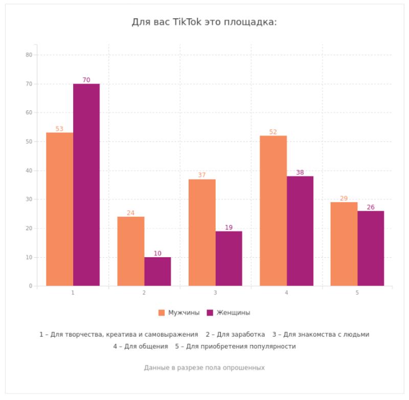 Российские пользователи рассказали о своем отношении к рекламе в TikTok