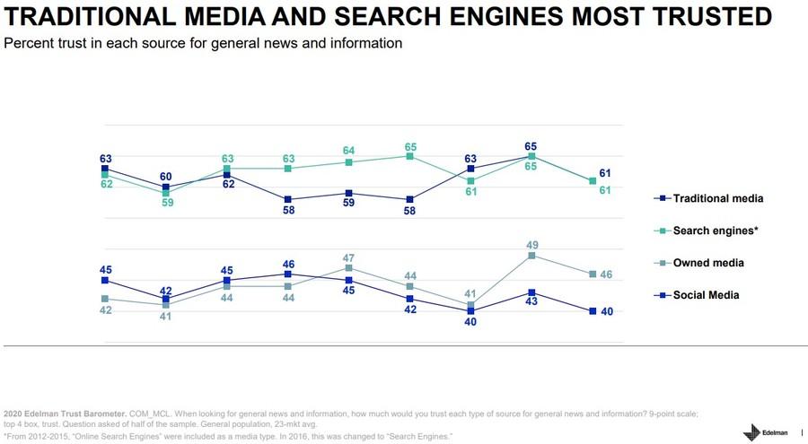 В России зафиксирован самый низкий уровень доверия к СМИ