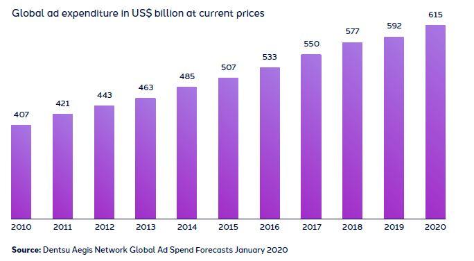 Dentsu Aegis Network: mobile займет 50% российского рынка интернет-рекламы в 2020 году