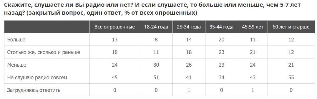 Четверть российской молодежи слушает подкасты