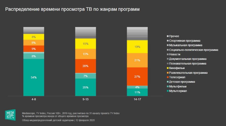 Что и как смотрят дети в России — исследование
