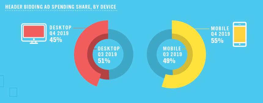 Тренды мобильной рекламы: куда инвестируют издатели и бренды