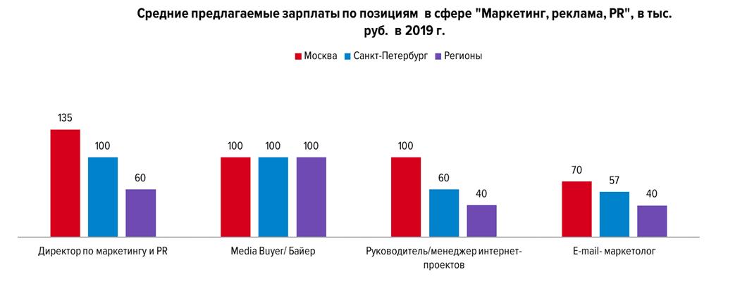 Зарплата и спрос на рынке труда в PR, маркетинге и рекламе