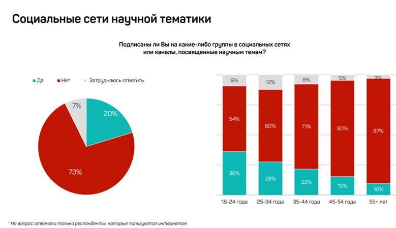 Россияне узнают о науке из YouTube, Telegram и соцсетей