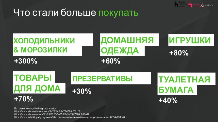 Коронавирус в России: что делают люди на карантине и как изменились их привычки в потреблении медиа