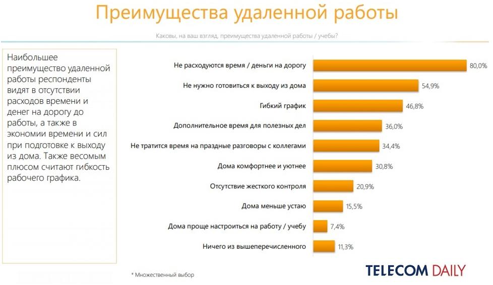 Как россияне заменили онлайном офлайн и какие новые привычки сохранят после самоизоляции